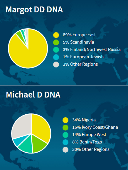 discovering our ancestral past with Ancestry DNA